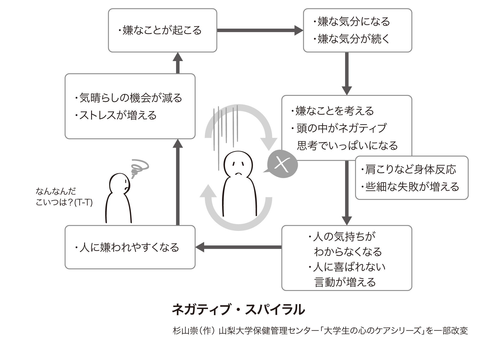 うつ 病 の 行動 パターン